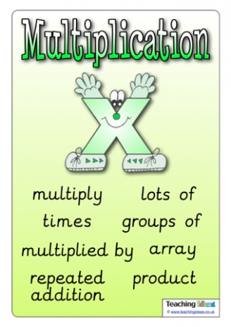 Multiplication Vocabulary Poster