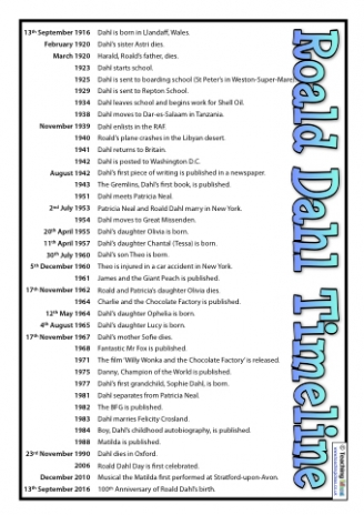 Roald Dahl Timeline - Posters and Questions