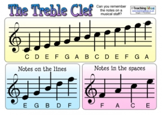 Treble and Bass Clef Resources